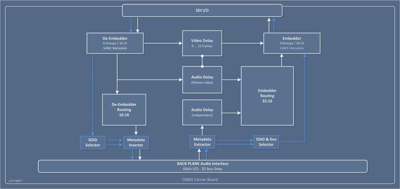 SDI (3G/HD/SD) - MODULAR LINE - Jünger Audio