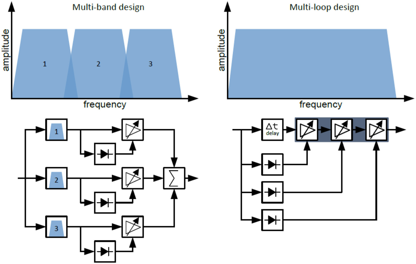 Dynamic Range Processing - Compressor, Expander and Soft Limiter