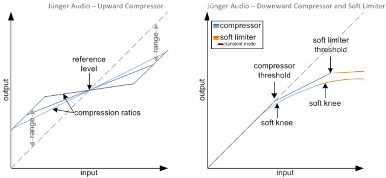Jünger Upward- & Downward- Compressor