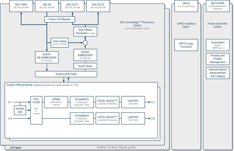audio block diagram the wiring diagram block diagram of image processing vidim wiring diagram block diagram