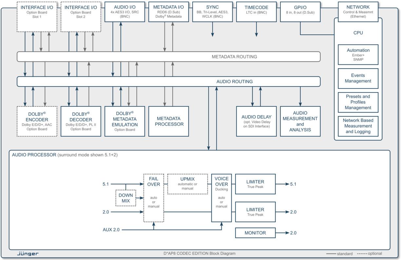8 Channel Surround Codec Processor Edition Dap8 Block Diagram Key Processing