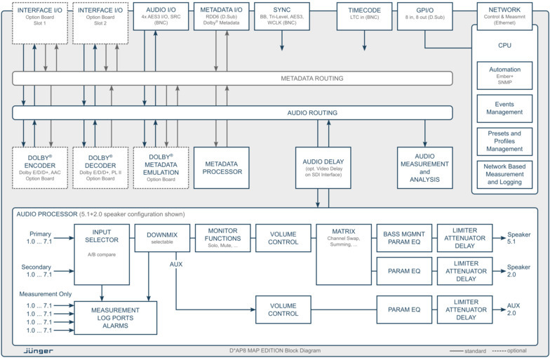 D*AP8 MAP EDITION Processing Block Diagram