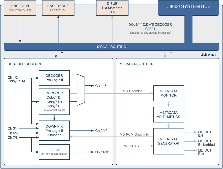 Dolby D E Decoder Metadata Generator Modular Line Jnger Audio Mpeg 2 Block Diagram C8621 Processing