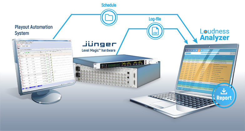 Jünger Loudness Analyzer by Tecom Group